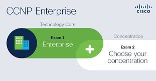 CCNP Enterprise Certification